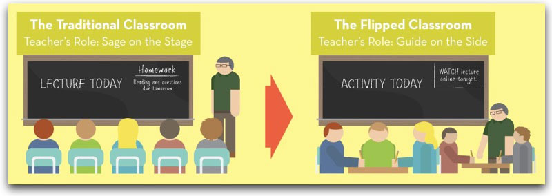 "The flipped classroom teacher: from ""Sage on the Stage"" to ""Guide on the Side."""