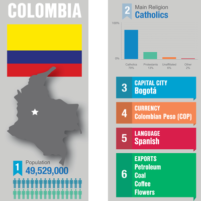Key Colombia Facts and Statistics.