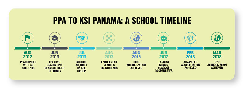 PPA to KSI Panama: A School Timeline