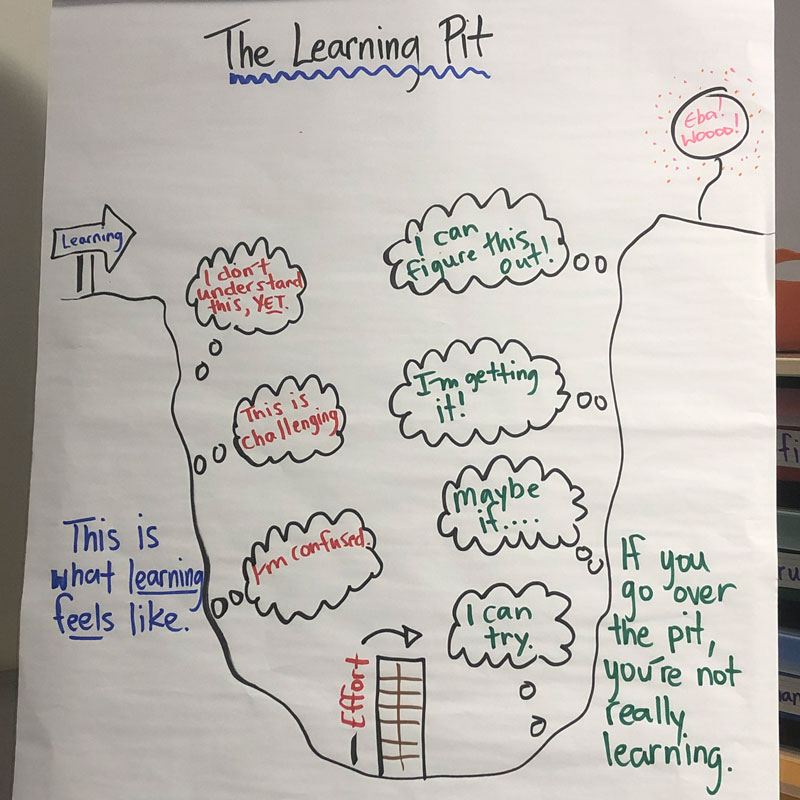 The Learning Pit anchor chart: If you go over the pit, then you are probably not really learning.