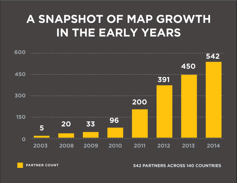 A snapshot of MAP Growth in the early years.