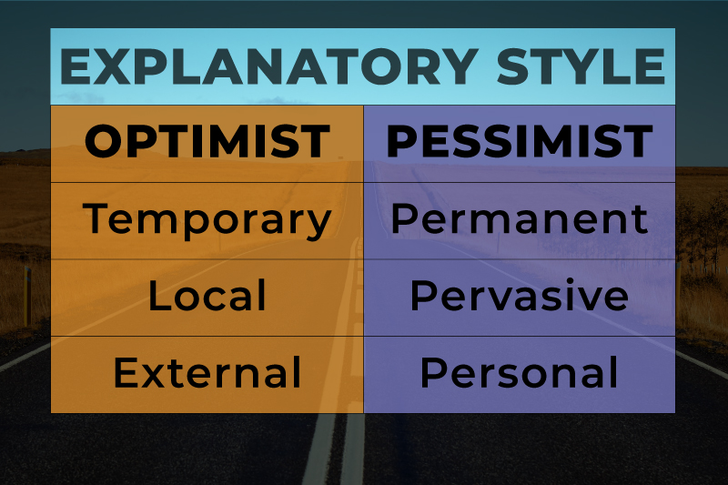 How a pessimist and an optimist explains good and bad events that happen to them.