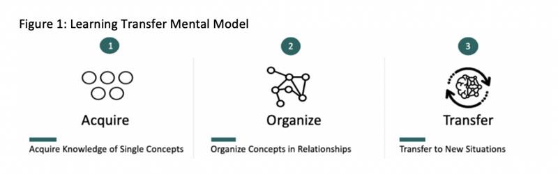 Figure 1: Learning Transfer Mental Model