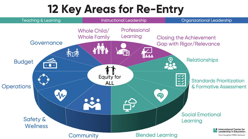 12 Key Areas for Re-Entry
