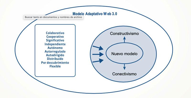 Modelo Adaptativo 3.0