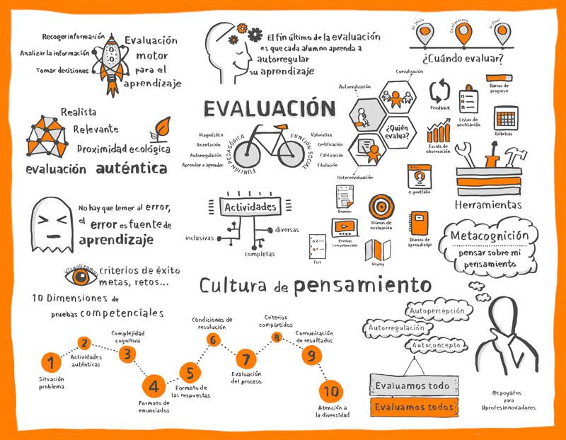 Infografía de César Poyatos para #profesinnovadores